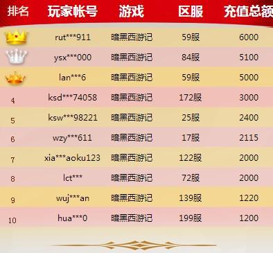 游戏排行榜活动第一天获奖名单公示