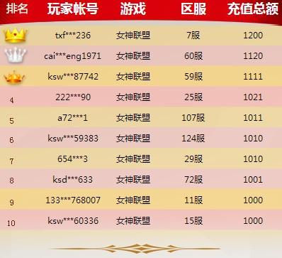 游戏排行榜活动第二天获奖名单公示